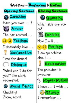 This is a poster to use for writing in order to help students come up with more interesting beginnings and endings. When you first introduce this,. Writing Strategies, Writing Lessons, Writing Resources, Teaching Writing, Writing Skills, Writing Activities, Writing Tips, Writing Posters, Writing Anchor Charts