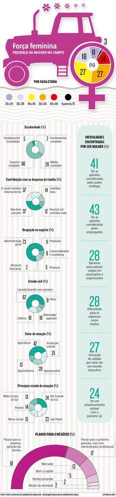 """Segmento fundamental para a economia brasileira, mas ainda dominado pelos homens, o agronegócio vem, aos poucos, cedendo ao comando do """"sexo frágil"""". As mulheres agora despontam na base do setor, inclusive na pecuária. (18/03/2017) #Feminismo #Mulheres #Emprego #Mercado #MercadoDeTrabalho #Trabalho #Agronegócio #Agro #Agropecuária #Infográfico #Infografia #HojeEmDia"""