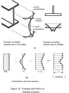 Effects of residual stresses Bridge Engineering, Civil Engineering Design, Civil Engineering Construction, Engineering Science, Aerospace Engineering, Mechanical Engineering, Steel Building Homes, Building Foundation, Structural Analysis