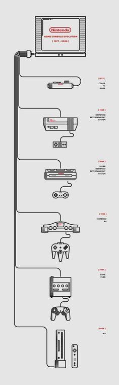 #Nintendo Home Console Evolution #geek