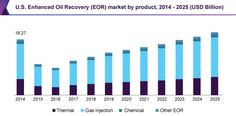 Enhanced Oil Recovery (EOR) Market Worth $89.22 Billion By 2025: Grand View Research, Inc.