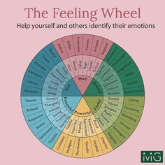 Feelings Wheel, True Feelings, Selfie Quotes, Journal Writing Prompts, Dear Self, Girl Boss Quotes, Daily Inspiration Quotes, Good Energy, Self Improvement