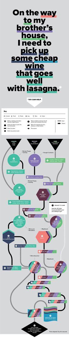 82 best design harts diagrams images on pinterest design UML Activity viv the next siri ui elements you ask data visualization ui ux