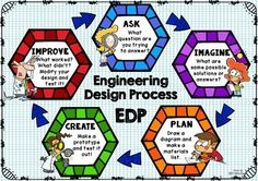 Engineering Design Process Poster - Hexagon                                                                                                                                                                                 More