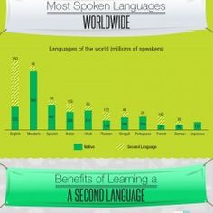 n this infographic we have sought to convey the benefits associated with learning a second language for your career. We have illustrated some facts ab