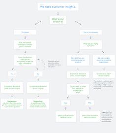 Um fluxograma para escolher o tipo de pesquisa certa para o projeto
