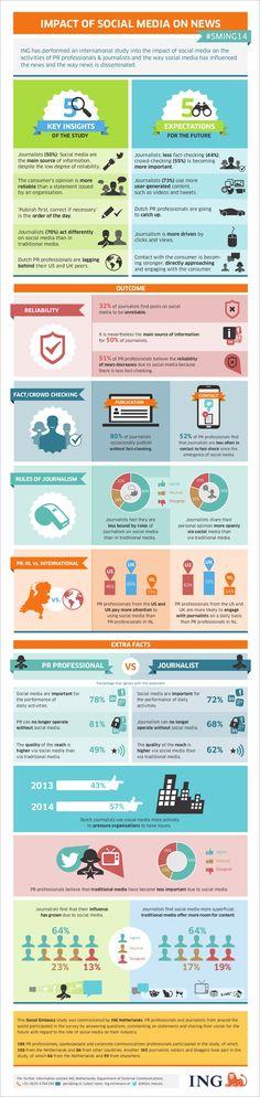 2014 Study impact of Social Media on News