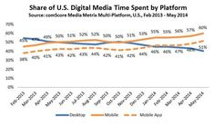 Major Mobile Milestones in May: Apps Now Drive Half of All Time Spent on Digital - comScore, Inc