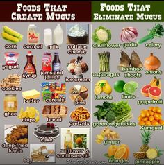 Foods that cause Mucus and Foods that eliminate Mucus