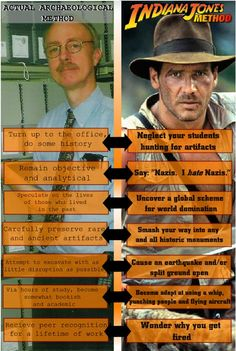 Anthropology/Archaeology does equal Indiana Jones. Funny Images, Funny Photos, Anthropology Major, Forensic Anthropology, Biological Anthropology, Harrison Ford Indiana Jones, Tv Tropes, Office Humor, Archaeology