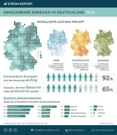 Erneuerbare Energien in Deutschland #infografik #erneuerbare #energie #energiewende #ökostrom #deutschland #wind #photovoltaik