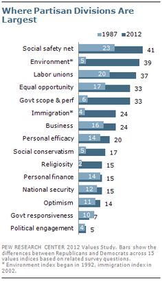 Trends in the Polarization of U.S. Politics (click thru for analysis)