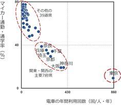 日本は2つの国からできている!?~データで見る東京の特異性~ - ビッグデータレポート - ヤフー株式会社