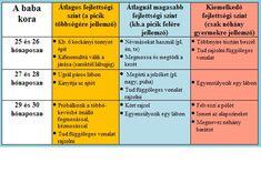 A baba fejlődési szakaszai :: Babából felnőtt / Máté honlapja Kids And Parenting, Did You Know, Periodic Table, Periodic Table Chart, Periotic Table