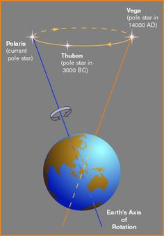 precession earth's axial tilt rotation polaris pole star – thuban pole star in 3000 bc (atlantis sinks in pacific ocean – Vega pole star 14000 AD Earth's Axis Flips Dec 21 2012 Science Tools, Science Facts, Earth And Space Science, Earth From Space, Space Planets, Space And Astronomy, Precession Of The Equinoxes, Axial Tilt, Information Visualization