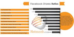 Netmark.com Studies the Ranking Factor Ratios in Correlation with High Rankings. Too Many Facebook Likes and Too Few Facebook Shares May Hurt Website Rankings.