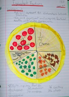 Making equivalent fractions was something my class spent a lot of time on this year, and this seemed like a good activity to cover it. I would change it so that students divided up their own pieces of the pizza, though. That way they have more choice and aren't limited to using a few of the same fractions. There is also opportunity to practice decimals on the inside flap.