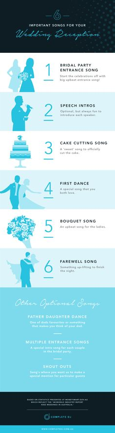 All the important songs you'll need to think of for your Wedding Repetition. Entry songs, cake songs, farewell songs and of course the first dance!