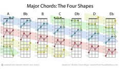 """""""Chord Magic"""" - Unleash Your Fretboard with Four Chord Shapes"""