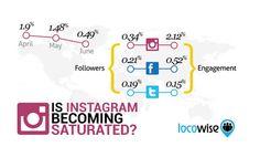 Παίρνει την…κατηφόρα το #Instagram; #socialmedialife