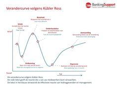 """De verandercurve (Kubler Ross) geeft aan welke stappen een mens bij een verandering doormaakt; ontkenning, boosheid, onderhandelen, depressie (""""ik weet het niet meer"""") en accepteren. De één gaat er wat sneller doorheen dan de ander en soms wordt er ook weleens een stap over geslagen of een stap terug gezet. Maar over het algemeen is dit wel het beeld."""