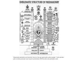 FETÖnün masonik bir organizasyon olduğunun kanıtları