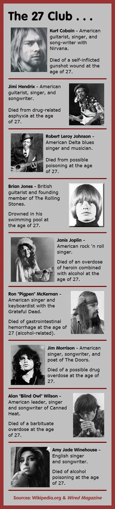 """Here are 9 members of the 27 Club – musicians who have died in tragic and mysterious circumstances at the age of Rock and Roll is the """"sound"""" (Not music) of death and destruction. That's why you will find NO ROCK AND ROLL ON THIS BOARD! Janis Joplin, Blues Rock, Music Love, Music Is Life, Beatles, Jimi Hendricks, Delta Blues, We Will Rock You, Jim Morrison"""