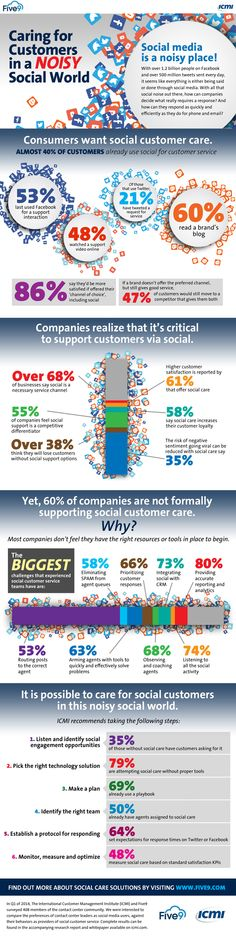 five9-social-customer-care-infographic-2