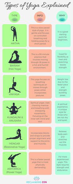 What are the different types of yoga?Types of yoga explained. Yoga Beginners, Buddhism For Beginners, Yoga For Beginners Flexibility, Beginner Yoga, Yoga Meditation, Namaste Yoga, Yoga Flow, Yoga Inspiration, Wallpaper Yoga