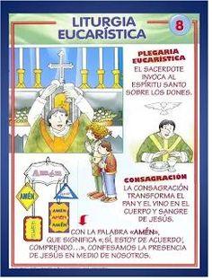 Liturgia de la Eucaristía 3