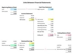 There are links between the 3 main financial statements which an entrepreneur in a start up business needs to understand as changing one can impact another. Cash Flow Statement, Profit And Loss Statement, Income Statement, Financial Statement, Learn Accounting, Accounting Basics, Accounting And Finance, Business Management, Business Planning