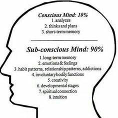 Sigmund Freud Id - Ego - Superego Pre- Conscious - Unconscious