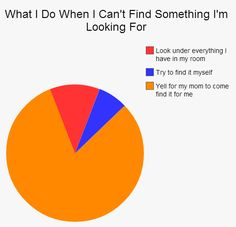 This foolproof method to finding anything, ever. | 19 Jokes You Should Send To Your Mom Right Now