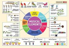 musical elements poster - Google Search