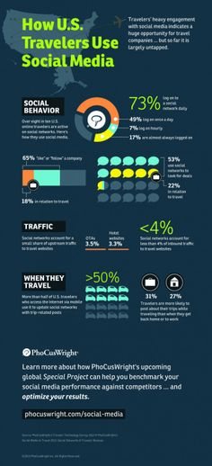 Travel and Trip infographic Pretty interesting to see how we use traffic online! Infographic Description Pretty interesting to see how we use traffic online! Social Networks, Social Media Marketing, Internet Marketing, Marketing Ideas, Digital Marketing, Tourism Marketing, Social Behavior, Travel Reviews, Travel And Tourism