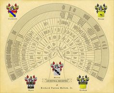 Genealogy Charts A family tree, or pedigree chart, doesn't represent family relationships in a conventional tree structure. The more det. Make A Family Tree, Family Tree With Pictures, Family Tree Chart, Family Trees, Pedigree Chart, Family Tree Designs, Family Tree Research, Powerpoint Charts, Genealogy Chart