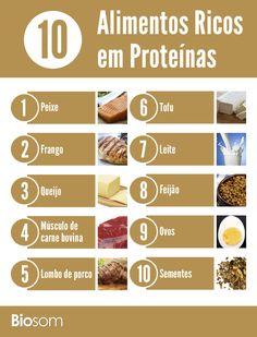 Um dos nutrientes mais necessários para de ser uma vida saudável é, sem sombra de dúvidas, a proteína. Veja os 10 alimentos ricos em proteínas.