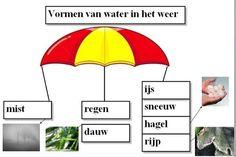 Kennen jullie deze verschillende vormen van water? Bespreek ze met je buur.