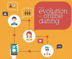 Ariane Dating tips