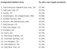 Top Market Areas for people who own Apple Products
