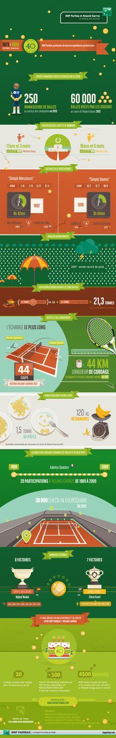 BNP Paribas et Roland-Garros : La recette des records