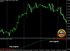 Forexprofitway is a forex world zone for best forex indicators and forex trading systems for forex signals, forex trading strategies and more. Financial News, Financial Markets, How To Make Money, How To Become, Learn Forex Trading, Perfect Money, Forex Trading System, Formulas, Foreign Exchange