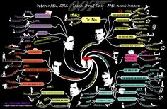 James Bond 50th anniversary mind map with iMindMap