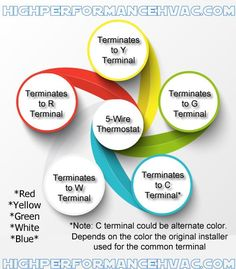Air conditioner control thermostat wiring diagram hvac systems 5 wire thermostat wiring asfbconference2016 Choice Image