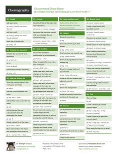 Git command Cheat Sheet by woshijpf http://www.cheatography.com/woshijpf/cheat-sheets/git-command/ #cheatsheet #linux #command #git
