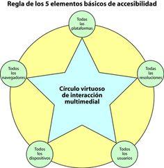 5 elementos básicos de accesibilidad (Gustavo Karcher)