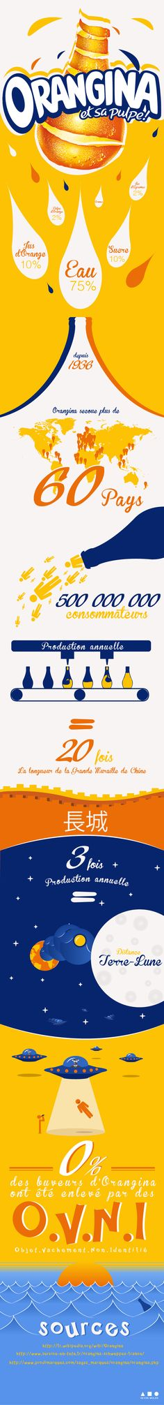 Infographie Orangina