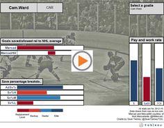 NHL Charts: The Goalie Chart Update: Adding Mercad/60
