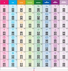 I-Ching Table of all 64 Codons with UR Runes Mathematics Geometry, Sacred Geometry, Yi King, Human Design System, Magic Squares, Chinese Astrology, Taoism, Knowledge And Wisdom, Traditional Chinese Medicine