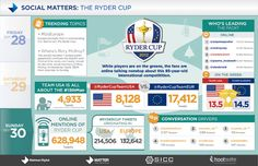 The Ryder Cup was a hit on Social Media #RyderCup #golf #socialmedia